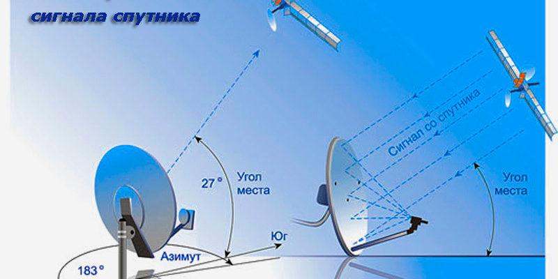Как настроить тарелку триколор ТВ на спутник?